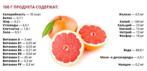 kalorijnost-grejpfruta